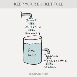 recovery-bucket stress refreshment