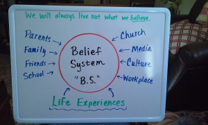 Belief System chart